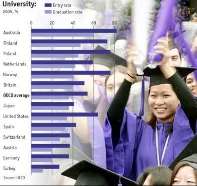 Los países con mayor número de universitarios egresados