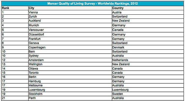 Las ciudades con la mejor y peor calidad de vida