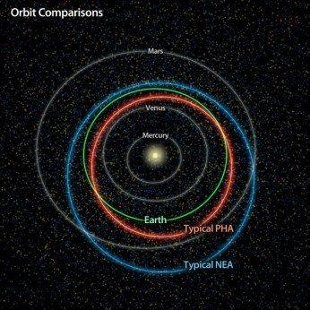 ¿Cuántos asteroides amenazan la Tierra?