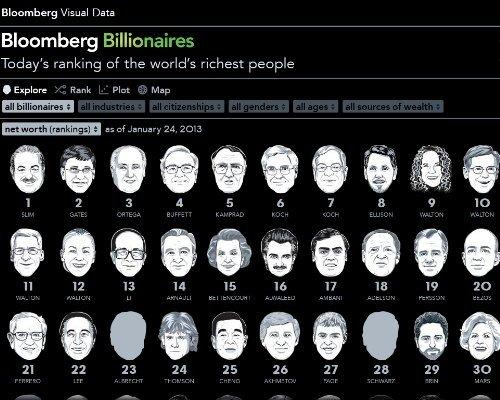 Cómo interactuar con los hombres más ricos del mundo