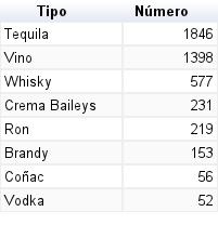 ¿Cuánto gasta la Presidencia en botellas de vino?