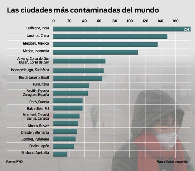 Las ciudades del mundo m s contaminadas - Cual es la mejor ciudad de espana ...