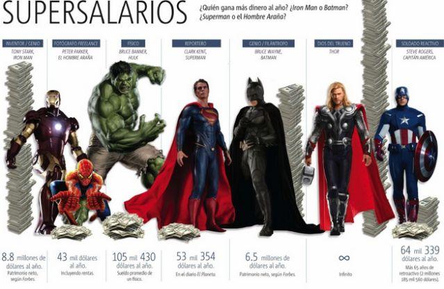¿Cuánto dinero al año ganan los Superhéroes?
