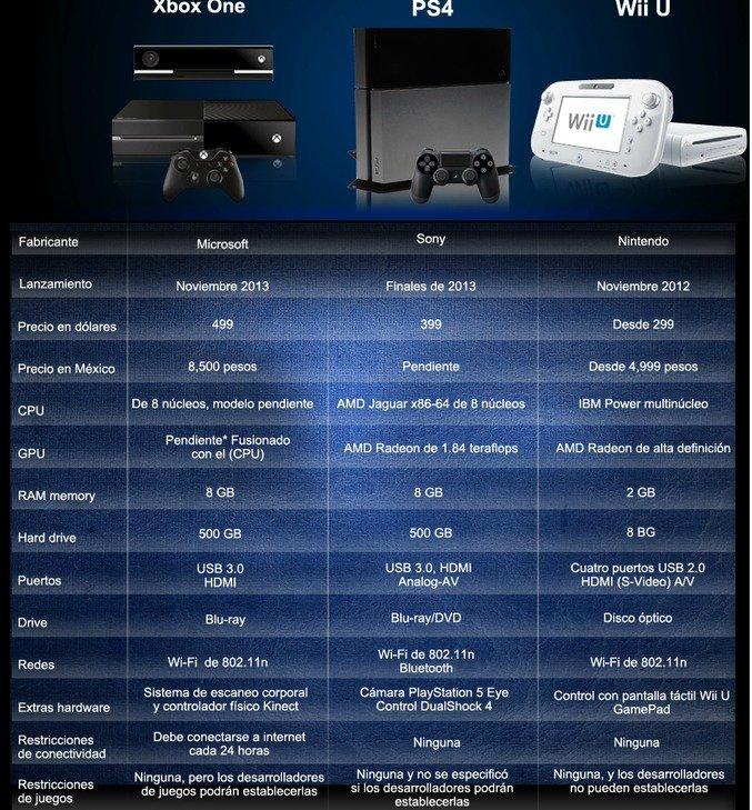 PS4 vs. Xbox One vs. Wii U ¿Cuál comprar?