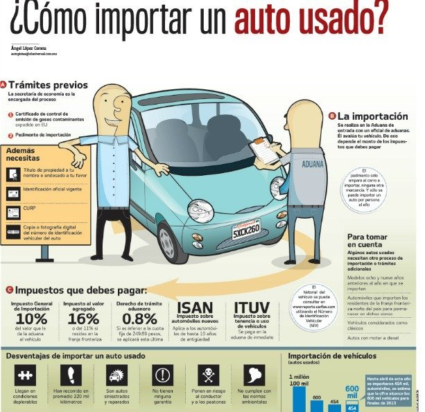 ¿Cómo importar un auto usado? - Trámites