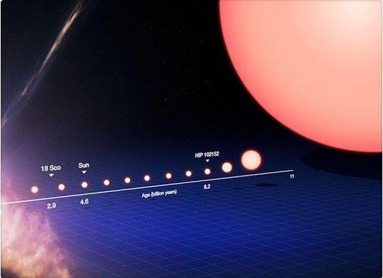 Hallan una estrella idéntica al Sol
