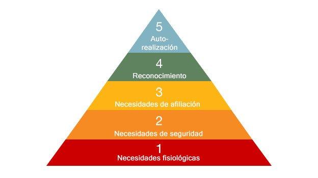 ¿Cuán precisa es la pirámide de Maslow?