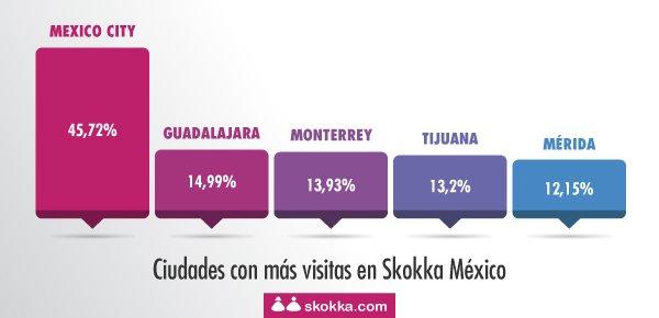 Skokka revela dónde se tiene el mejor sexo de México